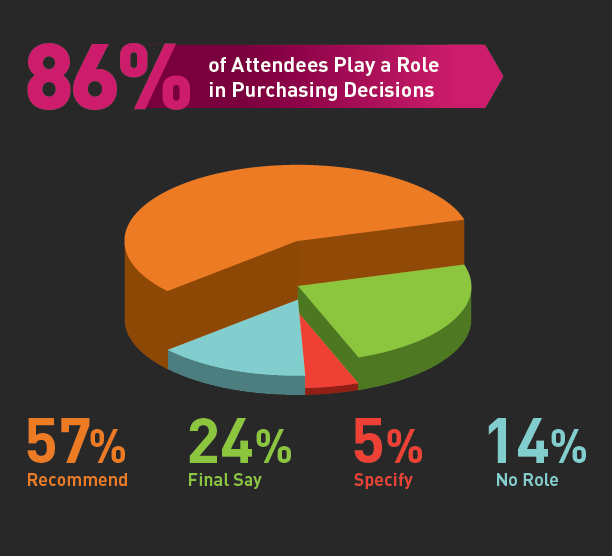 86% of attendees play a role in purchasing decisions